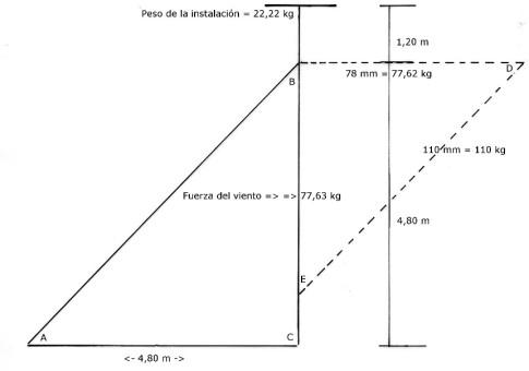 Figura 2 - Cálculo gráfico de esfuerzos