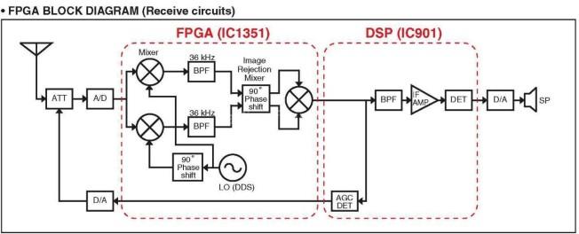 Diagrama de bloques del receptor
